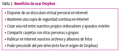 Tabla 1. Beneficios de usar Dropbox