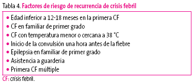 Tabla 4. Factores de riesgo de recurrencia de crisis febril
